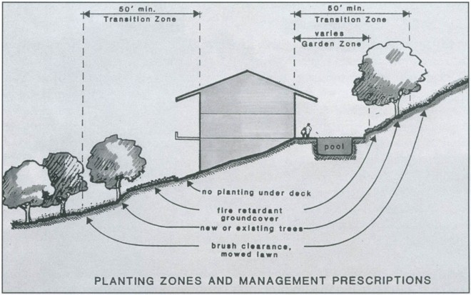 A schematic section through a typical hillside fire-safe landscape, prepared for the Springview Hills Vegetation Management Report